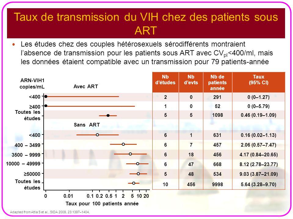 Taux de transmission du VIH chez des patients sous ART Les études chez des couples hétérosexuels sérodifférents montraient l'absence de transmission p