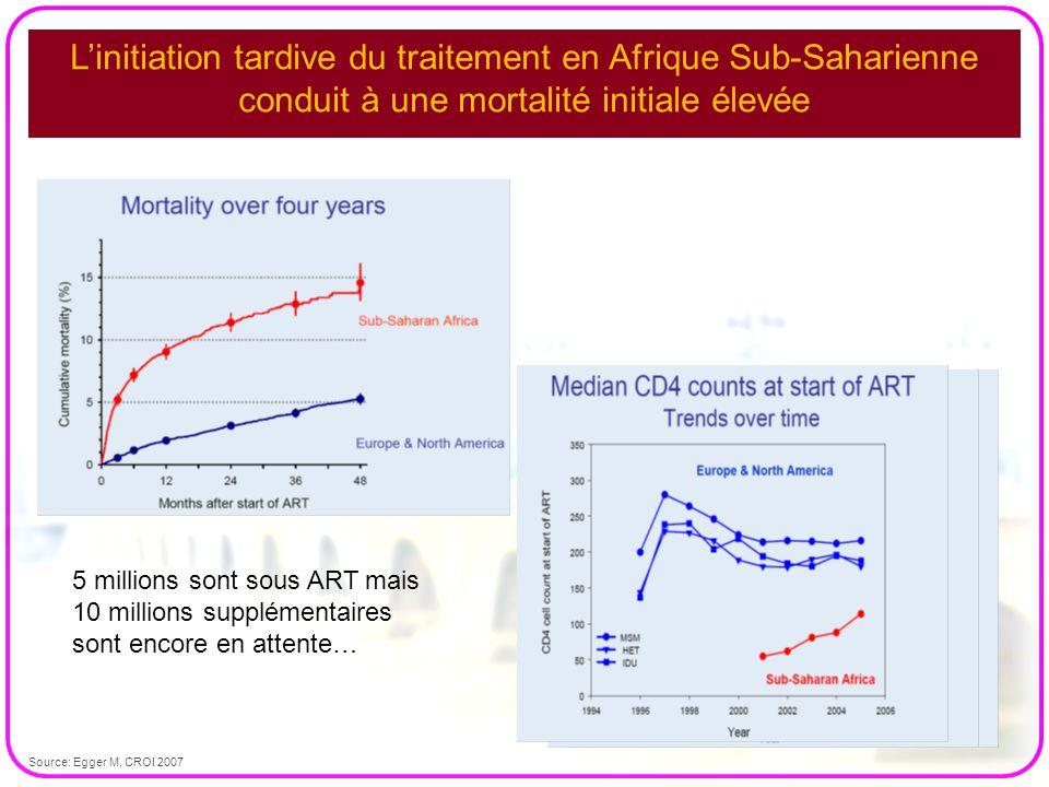 L'initiation tardive du traitement en Afrique Sub-Saharienne conduit à une mortalité initiale élevée Source: Egger M, CROI 2007 5 millions sont sous A