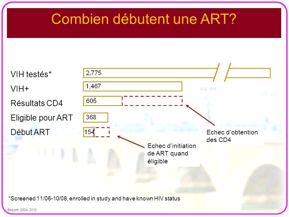 Combien débutent une ART? Bassett, SIDA, 2010 *Screened 11/06-10/08, enrolled in study and have known HIV status VIH testés* VIH+ Résultats CD4 Eligib