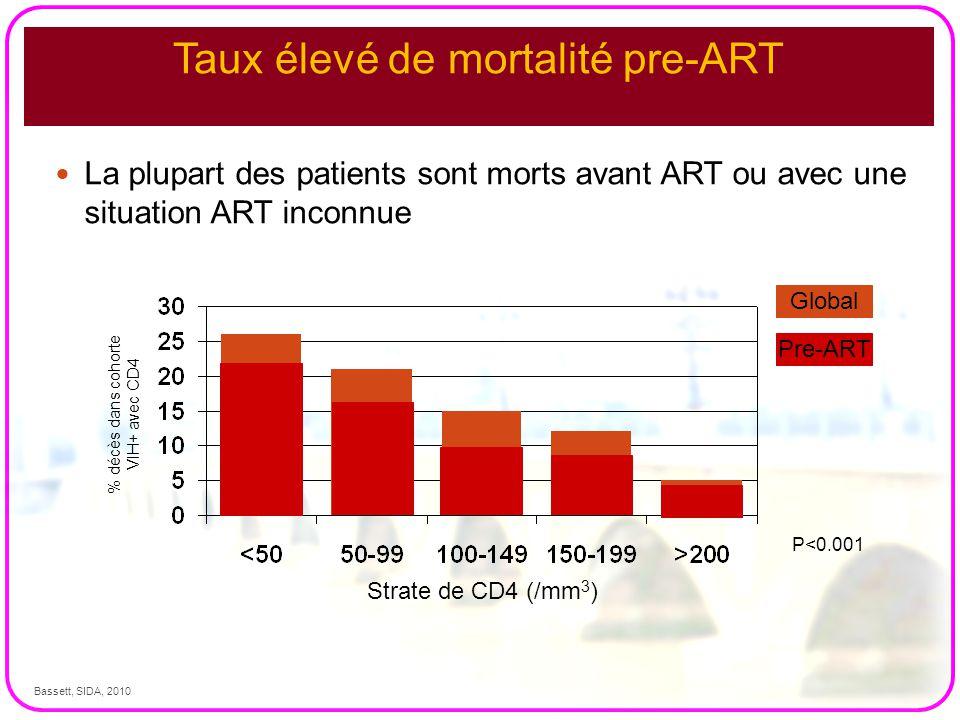 Taux élevé de mortalité pre-ART La plupart des patients sont morts avant ART ou avec une situation ART inconnue P<0.001 Strate de CD4 (/mm 3 ) Global