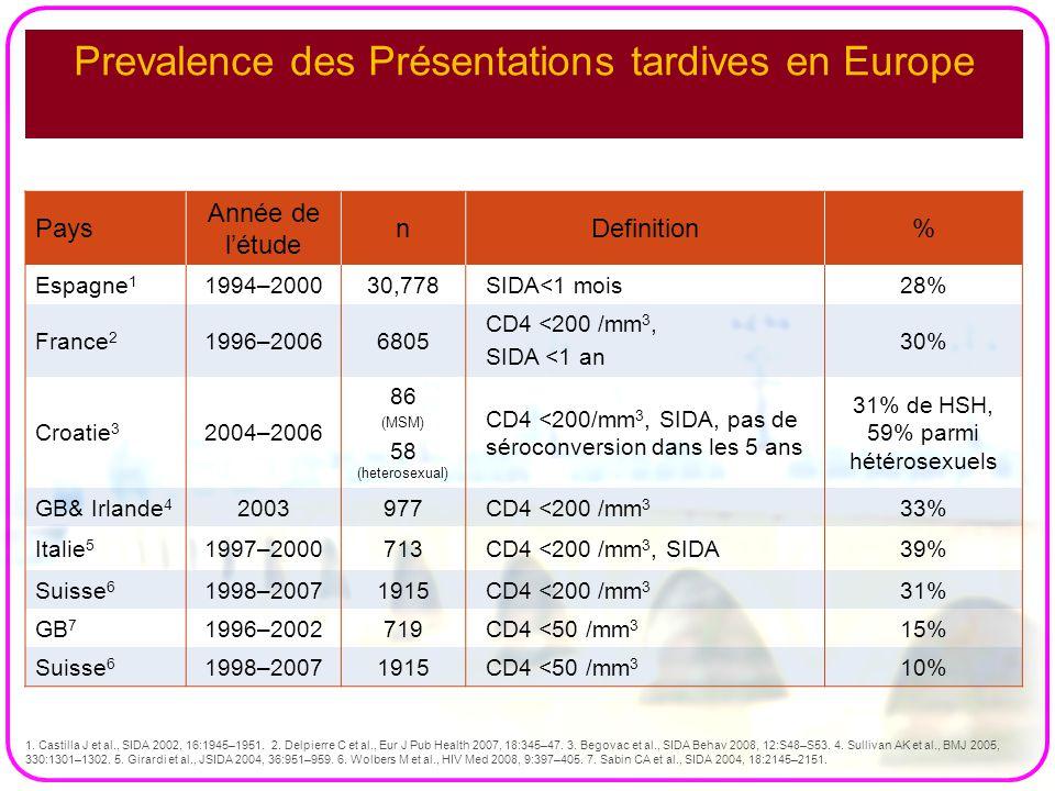 Prevalence des Présentations tardives en Europe 1. Castilla J et al., SIDA 2002, 16:1945–1951. 2. Delpierre C et al., Eur J Pub Health 2007, 18:345–47