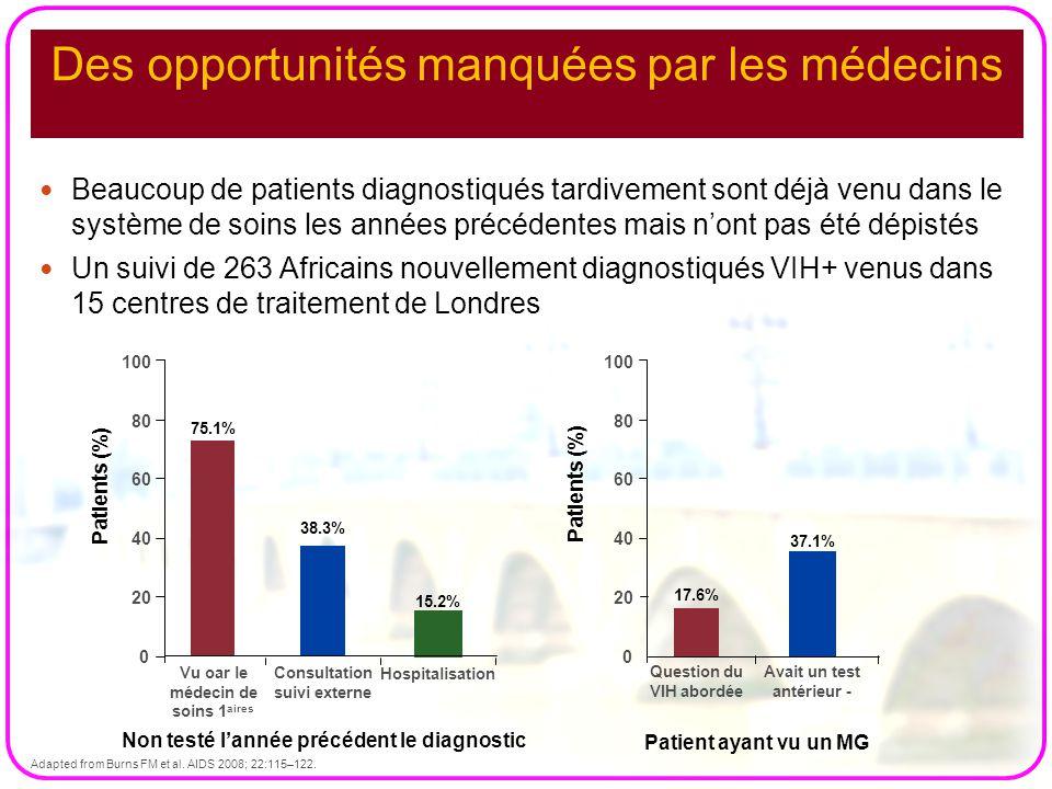 100 Vu oar le médecin de soins 1 aires Hospitalisation Patients (%) 75.1% Consultation suivi externe 38.3% 15.2% Question du VIH abordée Avait un test