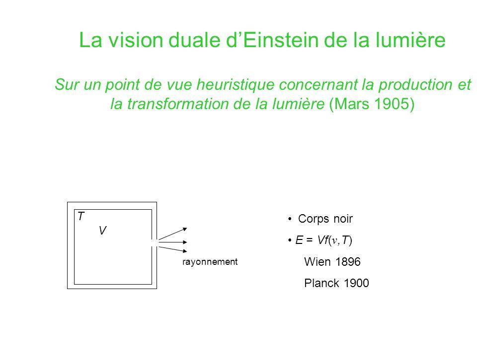 Les quanta (Mars 1905) Retour à la loi de Wien Appel à l'entropie S « liberté microscopique » Analogie avec un gaz parfait : Quanta : seulement dans la limite de Wien Théorie ondulatoire : « effet de moyenne » EINSTEIN PLANCK QUANTA Vision atomiste Vision duale (+fluctuations)