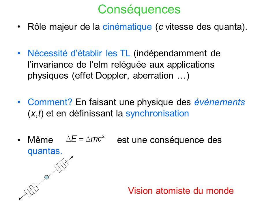 CONCLUSION matière et champs / lumière et particules Deux théories indépendantes … Physique du continue fondée sur l'action / Physique du discret fondée sur des horloges