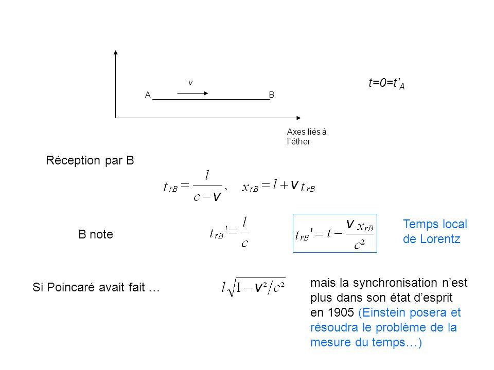 Poincaré 1905 : La dynamique de l'électron Introduction 1.Transformation de Lorentz 2.Principe de moindre action 3.TL et PMA 4.Groupe de Lorentz 5.Ondes de Langevin 6.Contraction des électrons 7.Mouvement quasi-stationnaire 8.Mouvement quelconque 9.Hypothèses sur la gravitation TL et invariance de l'elm Invariance de l'action et dynamique relativiste Groupe et géométrie Contraction de Lorentz et pression de Poincaré