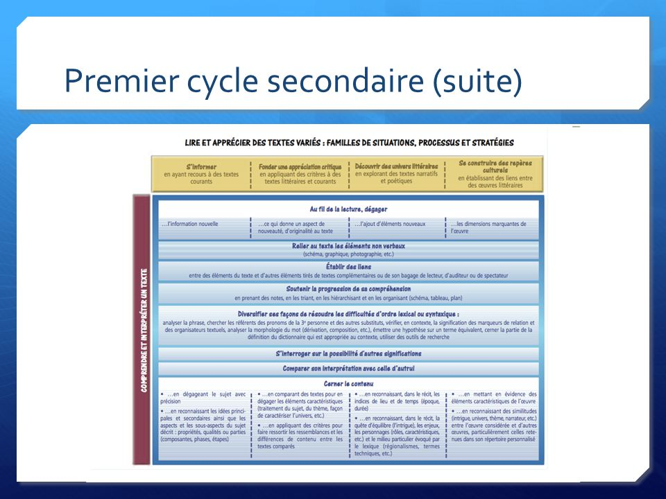 Premier cycle secondaire (suite)