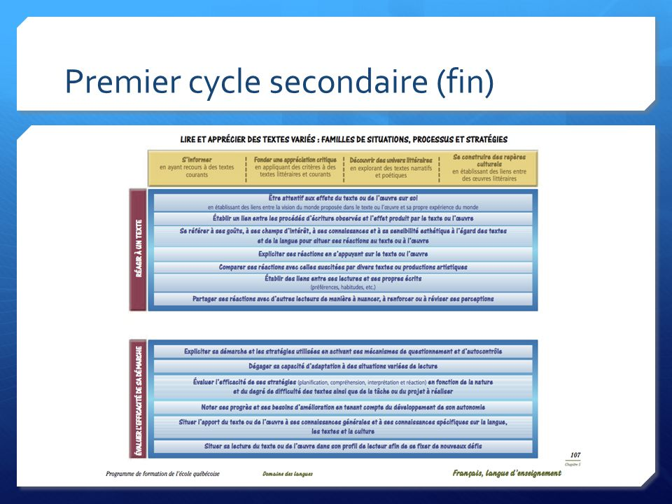 Premier cycle secondaire (fin)