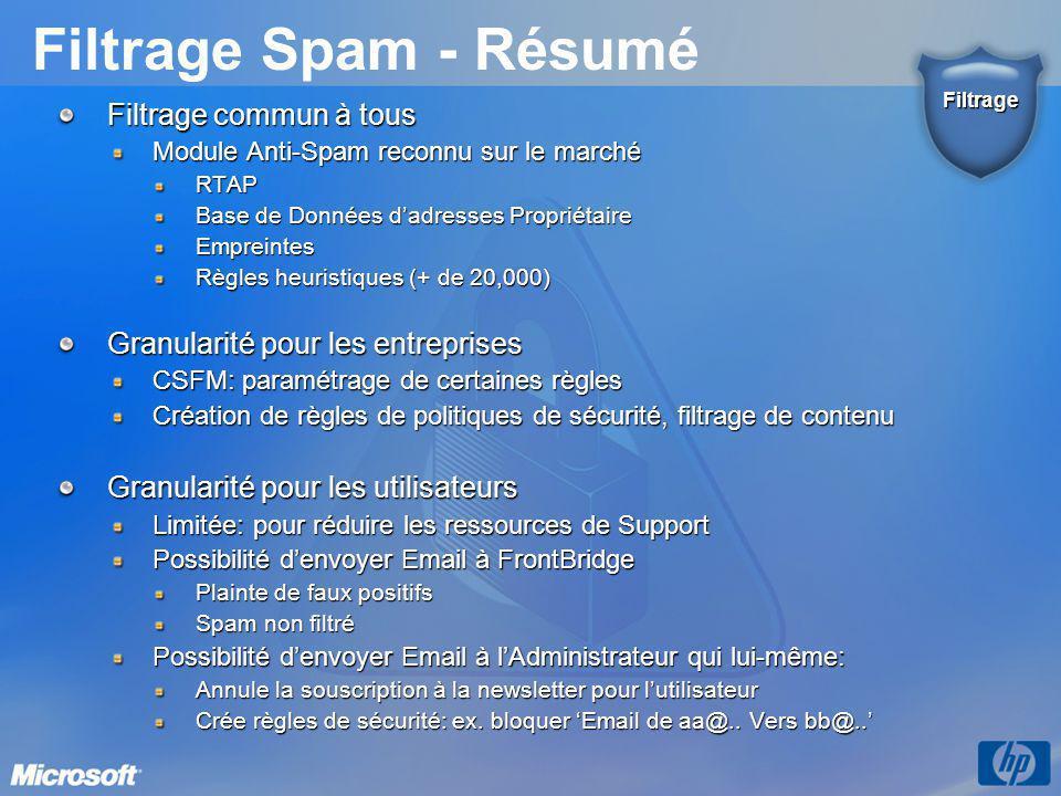 Filtrage Spam - Résumé Filtrage commun à tous Module Anti-Spam reconnu sur le marché RTAP Base de Données d'adresses Propriétaire Empreintes Règles he