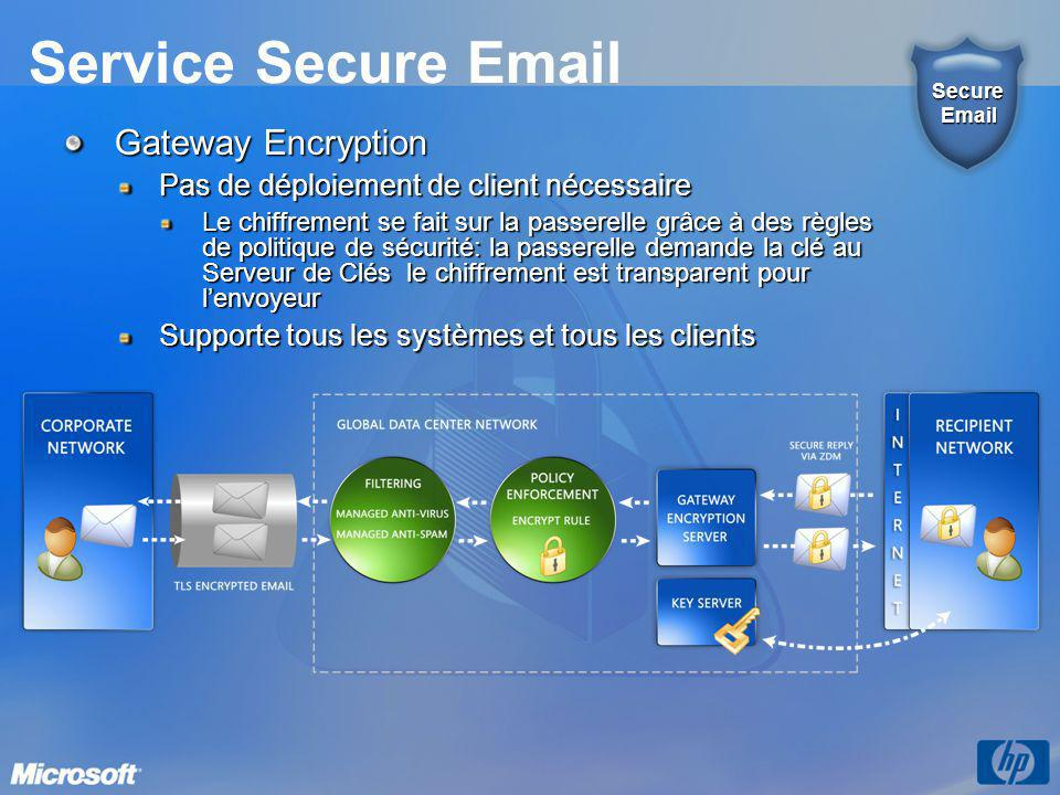 Service Secure Email Gateway Encryption Pas de déploiement de client nécessaire Le chiffrement se fait sur la passerelle grâce à des règles de politique de sécurité: la passerelle demande la clé au Serveur de Clés le chiffrement est transparent pour l'envoyeur Supporte tous les systèmes et tous les clients SecureEmail