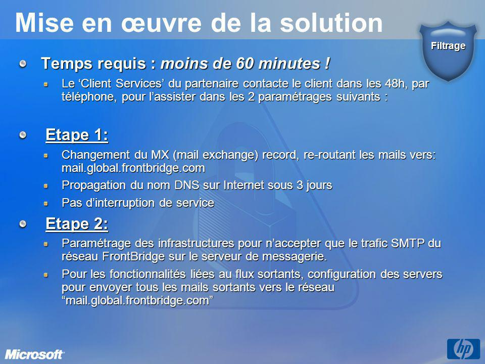 Mise en œuvre de la solution Temps requis : moins de 60 minutes ! Le 'Client Services' du partenaire contacte le client dans les 48h, par téléphone, p