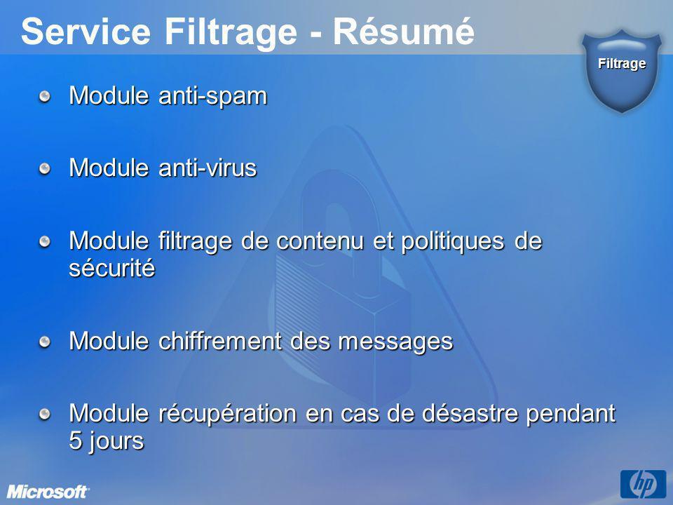 Service Filtrage - Résumé Module anti-spam Module anti-virus Module filtrage de contenu et politiques de sécurité Module chiffrement des messages Modu