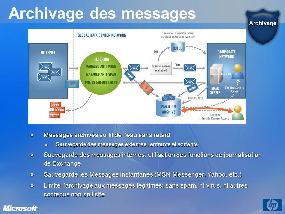 Archivage des messages Messages archivés au fil de l'eau sans retard Sauvegarde des messages externes : entrants et sortants Sauvegarde des messages i