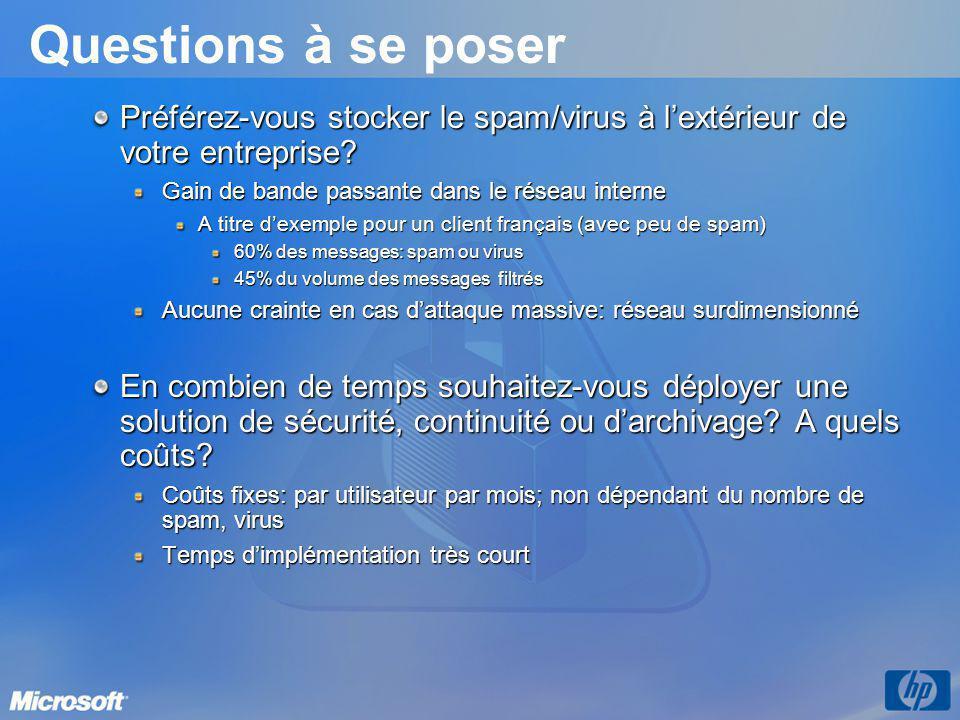 Questions à se poser Préférez-vous stocker le spam/virus à l'extérieur de votre entreprise? Gain de bande passante dans le réseau interne A titre d'ex