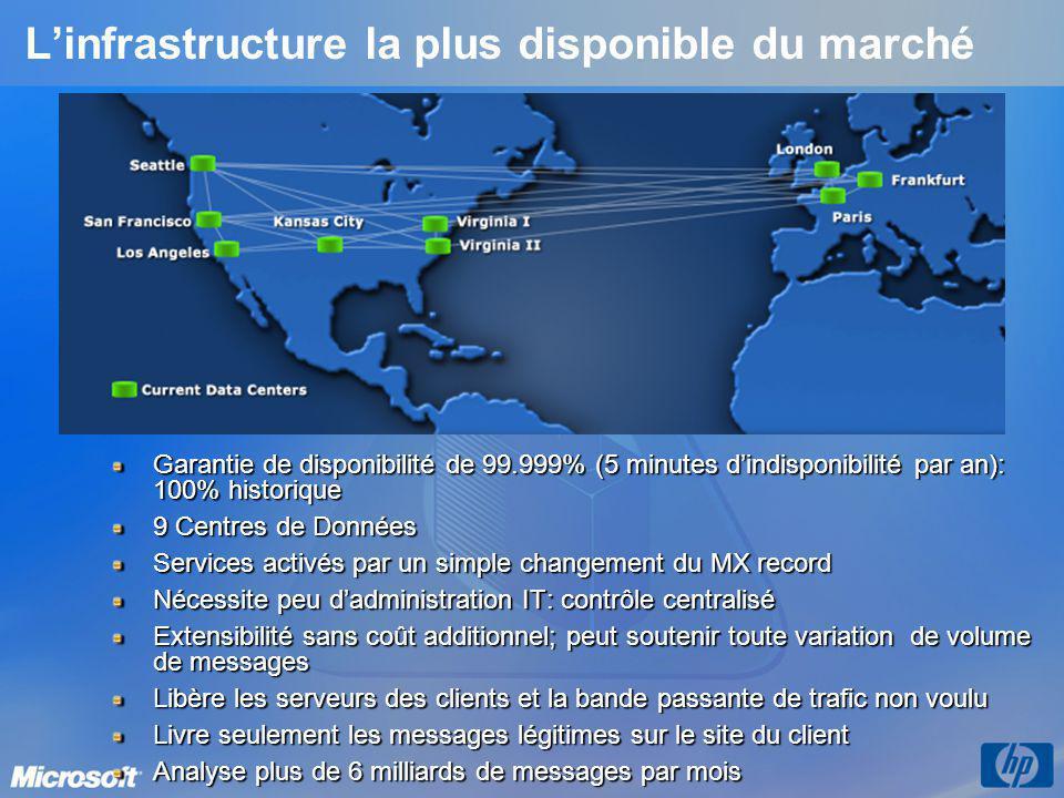 L'infrastructure la plus disponible du marché Garantie de disponibilité de 99.999% (5 minutes d'indisponibilité par an): 100% historique 9 Centres de