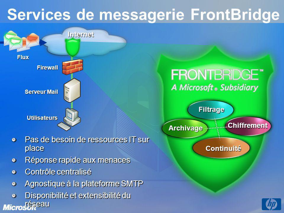 Services de messagerie FrontBridge Internet Continuité Filtrage Chiffrement Flux Archivage Firewall Utilisateurs Serveur Mail Pas de besoin de ressources IT sur place Réponse rapide aux menaces Contrôle centralisé Agnostique à la plateforme SMTP Disponibilité et extensibilité du réseau