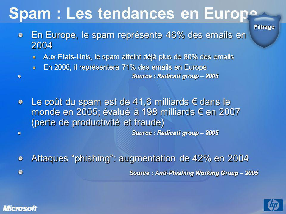 Spam : Les tendances en Europe En Europe, le spam représente 46% des emails en 2004 Aux Etats-Unis, le spam atteint déjà plus de 80% des emails En 200