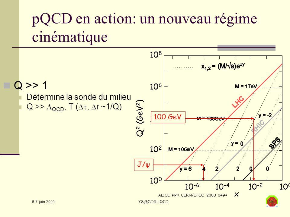 6-7 juin 2005 YS@GDR-LQCD11 pQCD en action: un nouveau régime cinématique Q >> 1 Détermine la sonde du milieu Q >>  QCD, T ( ,  r ~1/Q)