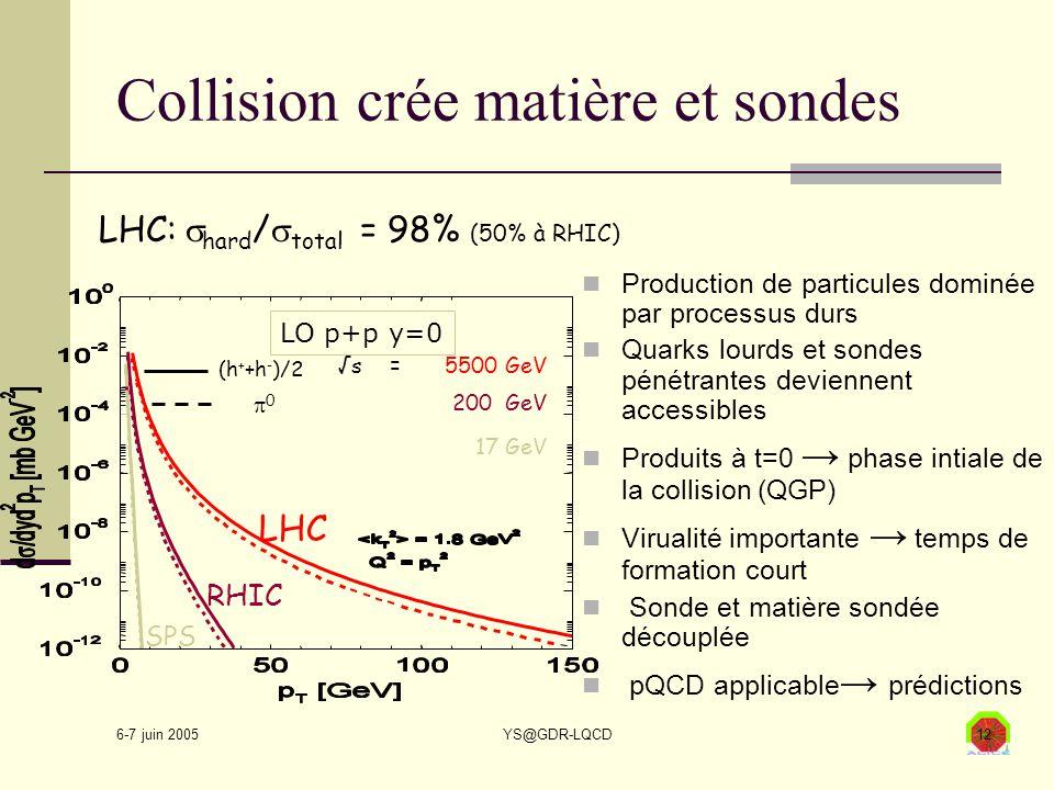 6-7 juin 2005 YS@GDR-LQCD12 Collision crée matière et sondes Production de particules dominée par processus durs Quarks lourds et sondes pénétrantes deviennent accessibles Produits à t=0 → phase intiale de la collision (QGP) Virualité importante → temps de formation court Sonde et matière sondée découplée pQCD applicable → prédictions LHC:  hard /  total = 98% (50% à RHIC)