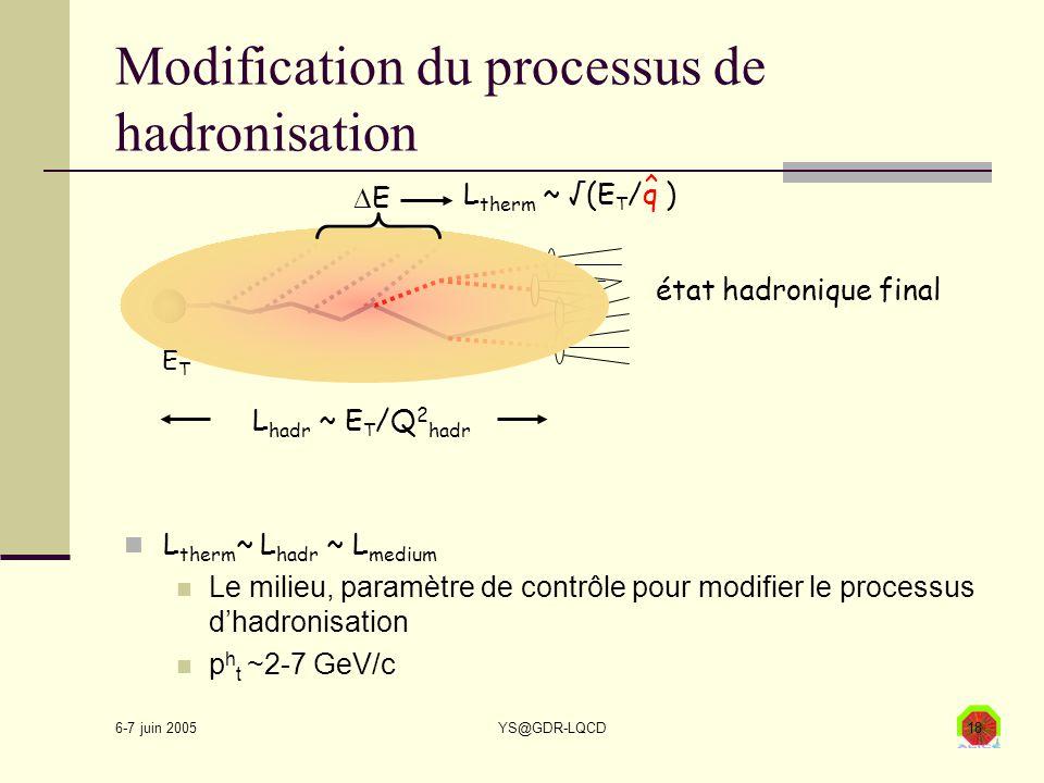 6-7 juin 2005 YS@GDR-LQCD18 Modification du processus de hadronisation L therm ~ L hadr ~ L medium Le milieu, paramètre de contrôle pour modifier le p