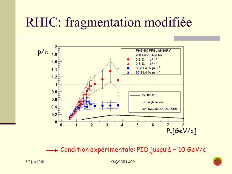 6-7 juin 2005 YS@GDR-LQCD20 RHIC: fragmentation modifiée Condition expérimentale: PID jusqu'à ~ 10 GeV/c p/  P t [GeV/c]