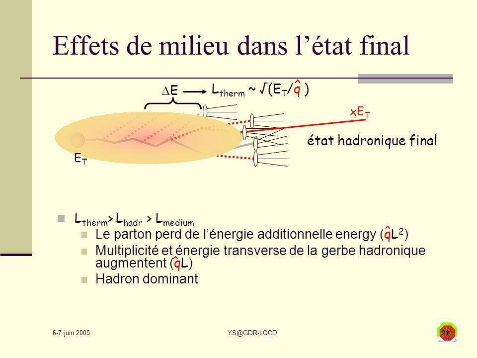 6-7 juin 2005 YS@GDR-LQCD21 Effets de milieu dans l'état final L therm > L hadr > L medium Le parton perd de l'énergie additionnelle energy ( qL 2 ) Multiplicité et énergie transverse de la gerbe hadronique augmentent ( qL ) Hadron dominant EE L therm ~ √(E T /q ) ^ ^ ^ xE T ETET état hadronique final
