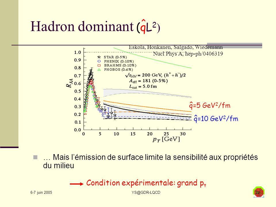 6-7 juin 2005 YS@GDR-LQCD22 Hadron dominant (qL 2 ) … Mais l'émission de surface limite la sensibilité aux propriétés du milieu Eskola, Honkanen, Salgado, Wiedemann Nucl Phys A, hep-ph/0406319 Condition expérimentale: grand p t ^ q=5 GeV 2 /fm ^ q=10 GeV 2 /fm ^