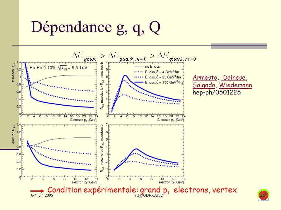 6-7 juin 2005 YS@GDR-LQCD23 Dépendance g, q, Q Condition expérimentale: grand p t electrons, vertex ArmestoArmesto, Dainese, Salgado, Wiedemann hep-ph/0501225 Dainese SalgadoWiedemann