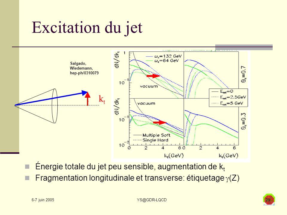 6-7 juin 2005 YS@GDR-LQCD25 Excitation du jet Énergie totale du jet peu sensible, augmentation de k t Fragmentation longitudinale et transverse: étiquetage  (Z) Salgado, Wiedemann, hep-ph/0310079.