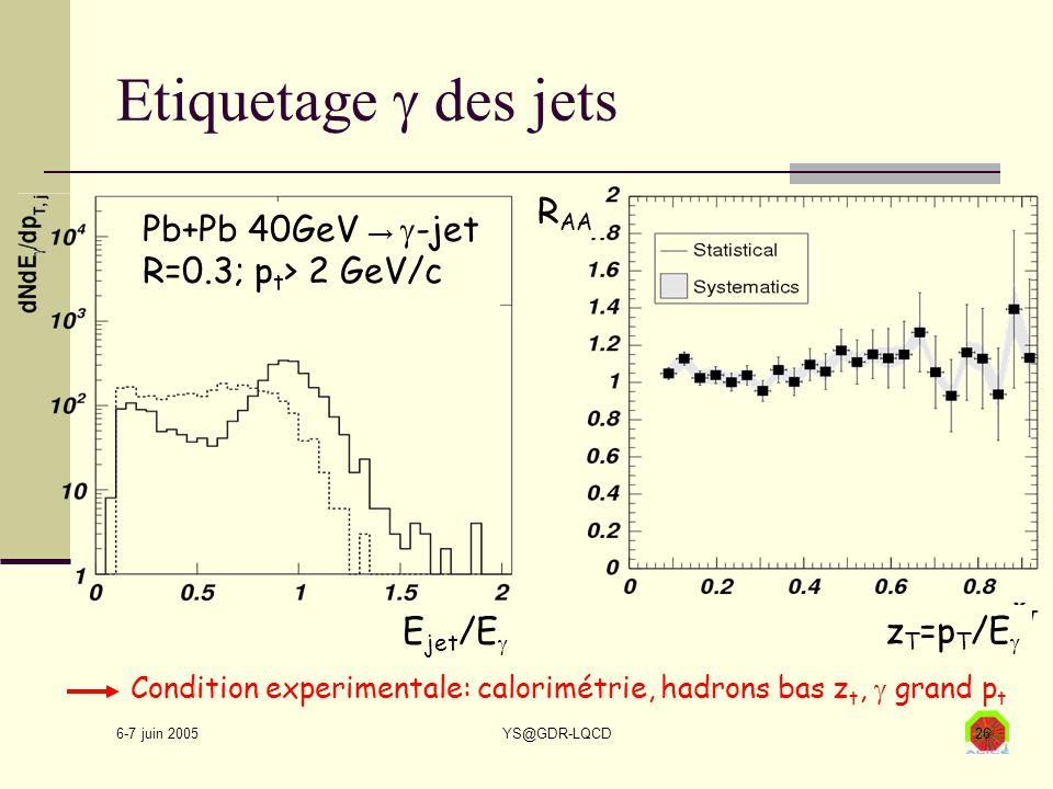 6-7 juin 2005 YS@GDR-LQCD26 Etiquetage  des jets Pb+Pb 40GeV →  -jet R=0.3; p t > 2 GeV/c E jet /E  z T =p T /E  R AA Condition experimentale: cal