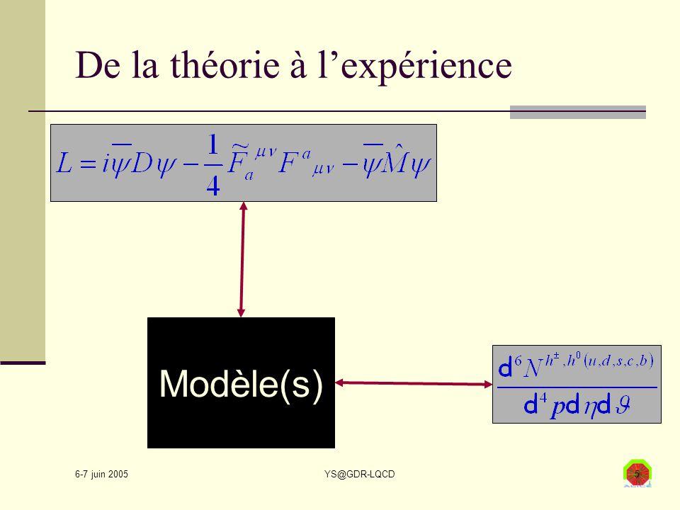 6-7 juin 2005 YS@GDR-LQCD5 De la théorie à l'expérience Modèle(s)