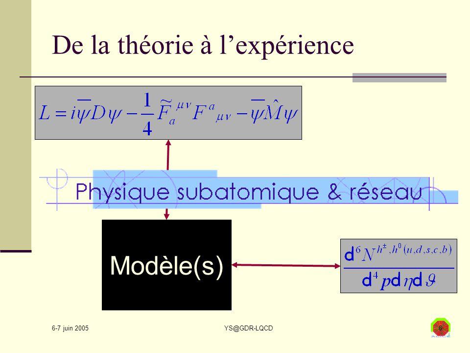 6-7 juin 2005 YS@GDR-LQCD6 De la théorie à l'expérience Modèle(s)