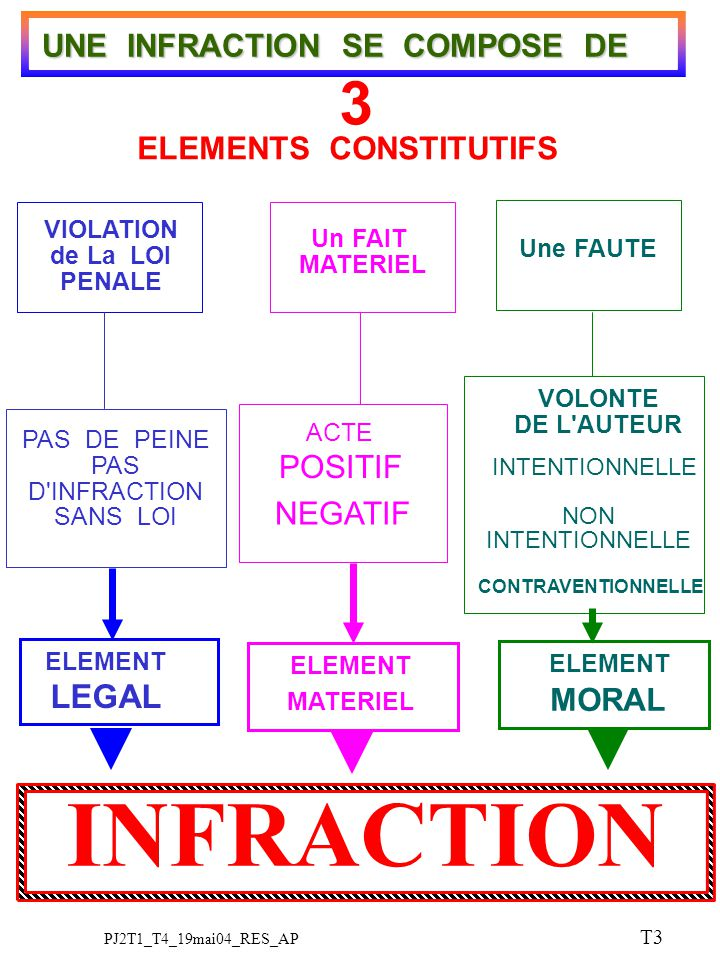 MATERIEL ELEMENT LEGAL MORAL ELEMENT APJ UNE INFRACTION SE COMPOSE DE ELEMENTS CONSTITUTIFS 3 VIOLATION de La LOI PENALE PAS DE PEINE PAS D'INFRACTION