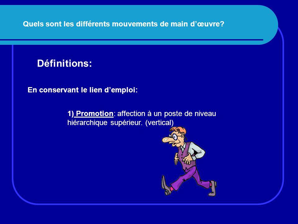 Quels sont les différents mouvements de main d'œuvre? Définitions: En conservant le lien d'emploi: 1) Promotion: affection à un poste de niveau hiérar
