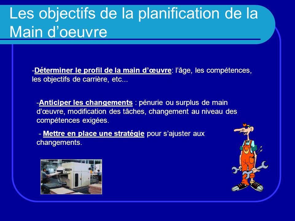 Les objectifs de la planification de la Main d'oeuvre -Déterminer le profil de la main d'œuvre: l'âge, les compétences, les objectifs de carrière, etc