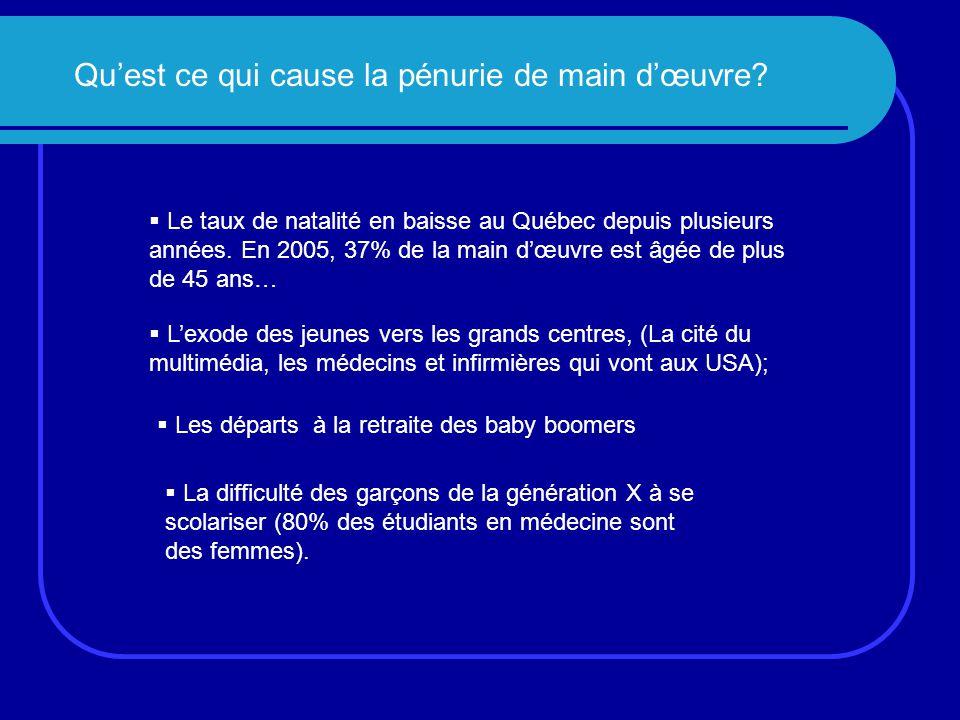 Qu'est ce qui cause la pénurie de main d'œuvre?  Le taux de natalité en baisse au Québec depuis plusieurs années. En 2005, 37% de la main d'œuvre est