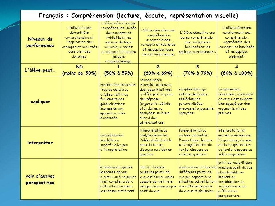 Français : Compréhension (lecture, écoute, représentation visuelle) Niveaux de performance L élève n a pas démontré la compréhension et l application des concepts et habiletés dans bien des domaines.