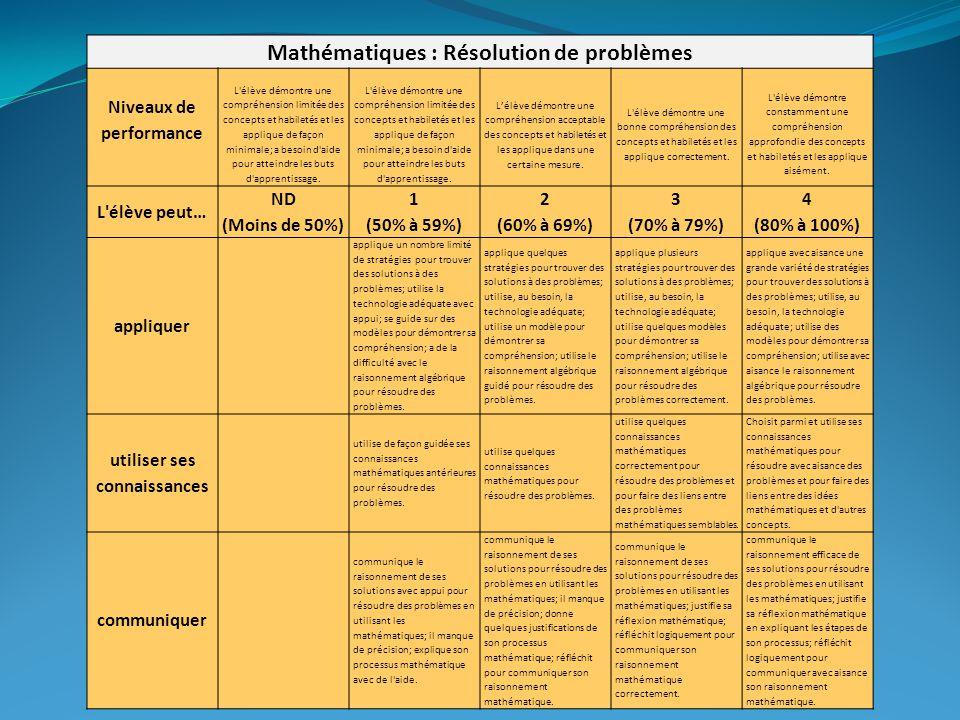 Mathématiques : Résolution de problèmes Niveaux de performance L élève démontre une compréhension limitée des concepts et habiletés et les applique de façon minimale; a besoin d aide pour atteindre les buts d apprentissage.