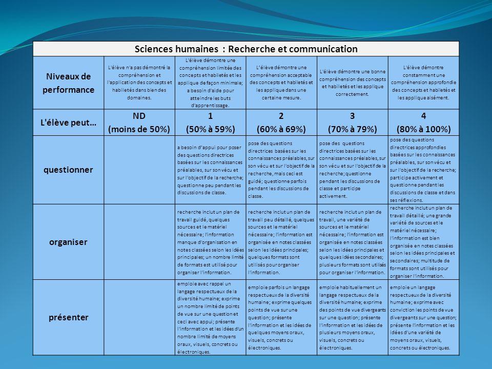 Sciences humaines : Recherche et communication Niveaux de performance L'élève n'a pas démontré la compréhension et l'application des concepts et habil