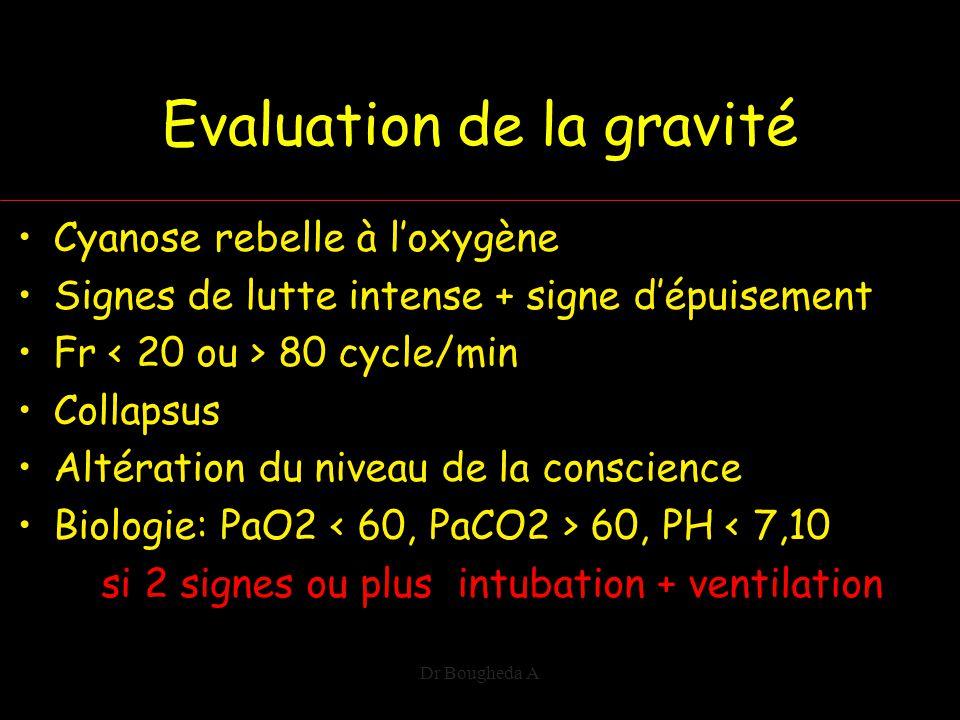 Evaluation de la gravité Cyanose rebelle à l'oxygène Signes de lutte intense + signe d'épuisement Fr 80 cycle/min Collapsus Altération du niveau de la