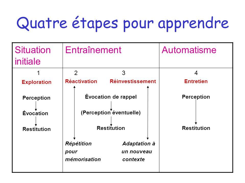Quatre étapes pour apprendre Situation initiale EntraînementAutomatisme 1 Exploration Perception Évocation Restitution 2 3 Réactivation Réinvestisseme