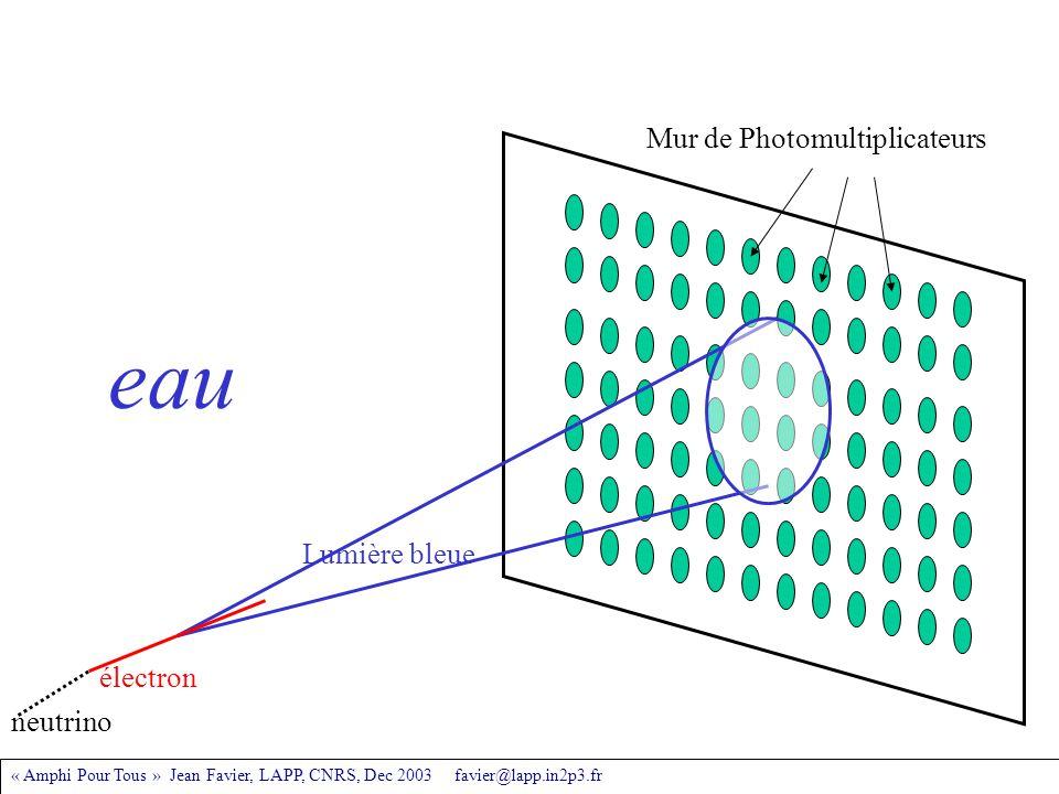 « Amphi Pour Tous » Jean Favier, LAPP, CNRS, Dec 2003 favier@lapp.in2p3.fr électron Lumière bleue Mur de Photomultiplicateurs eau neutrino