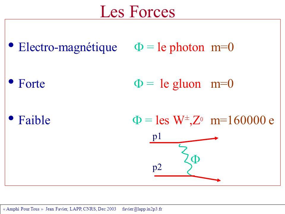 « Amphi Pour Tous » Jean Favier, LAPP, CNRS, Dec 2003 favier@lapp.in2p3.fr Les Forces Electro-magnétique  = le photon m=0 Forte  = le gluon m=0 Faible  = les W ±,Z 0 m=160000 e p1 p2 