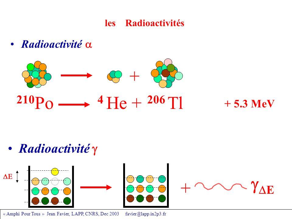 « Amphi Pour Tous » Jean Favier, LAPP, CNRS, Dec 2003 favier@lapp.in2p3.fr les Radioactivités Radioactivité  Radioactivité  + EE  + 210 Po 4 He + 206 Tl + 5.3 MeV