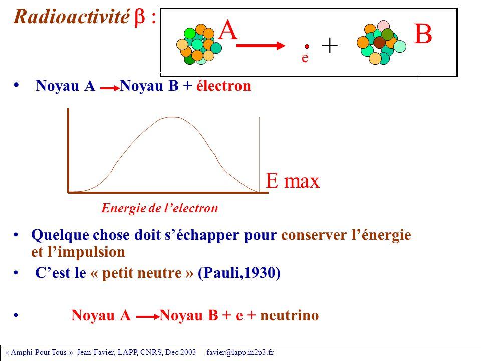 « Amphi Pour Tous » Jean Favier, LAPP, CNRS, Dec 2003 favier@lapp.in2p3.fr Noyau A Noyau B + électron Quelque chose doit s'échapper pour conserver l'énergie et l'impulsion C'est le « petit neutre » (Pauli,1930) Noyau A Noyau B + e + neutrino Radioactivité  + e A B E max Energie de l'electron