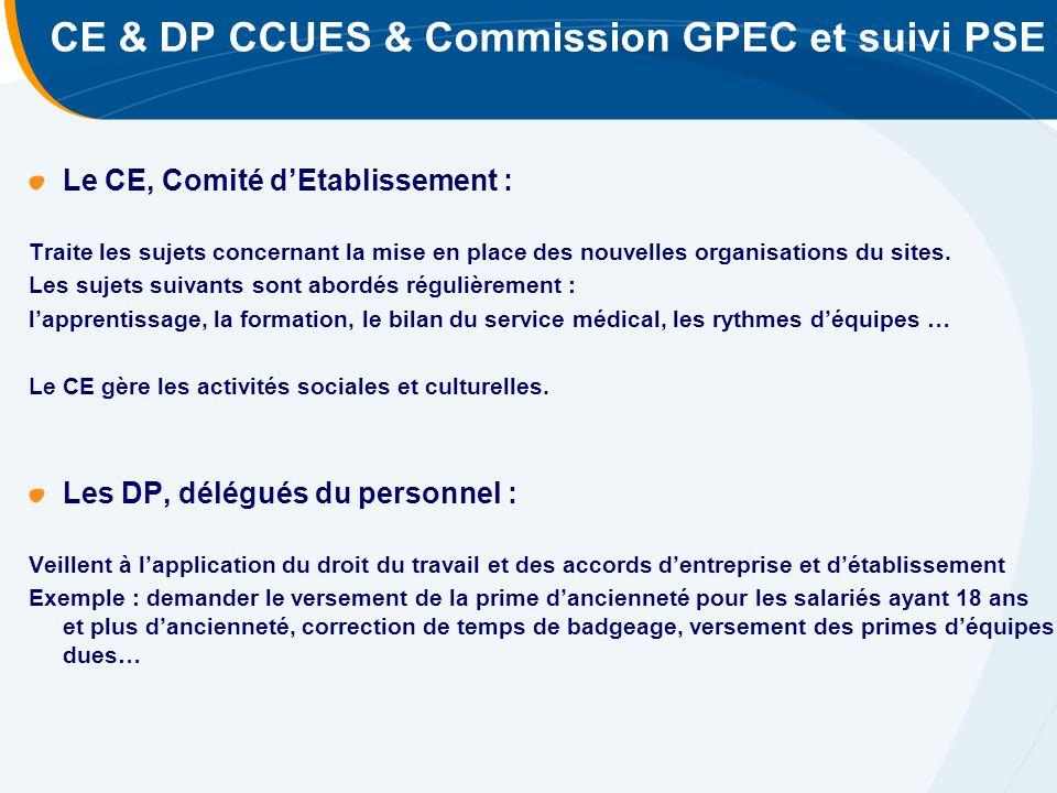 CE & DP CCUES & Commission GPEC et suivi PSE Le CE, Comité d'Etablissement : Traite les sujets concernant la mise en place des nouvelles organisations du sites.