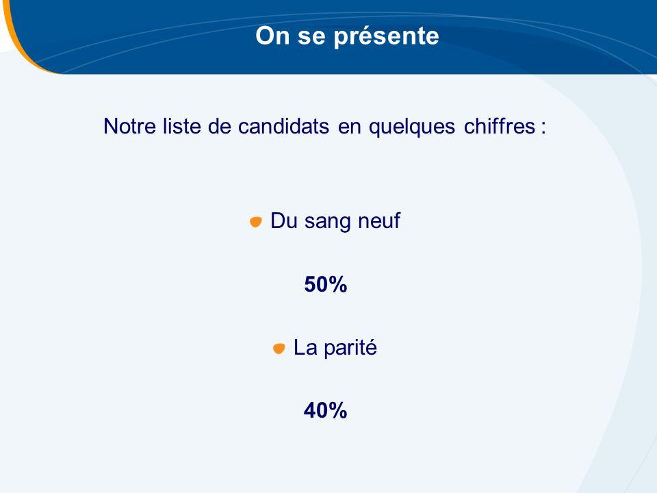 Notre liste de candidats en quelques chiffres : Du sang neuf 50% La parité 40% On se présente