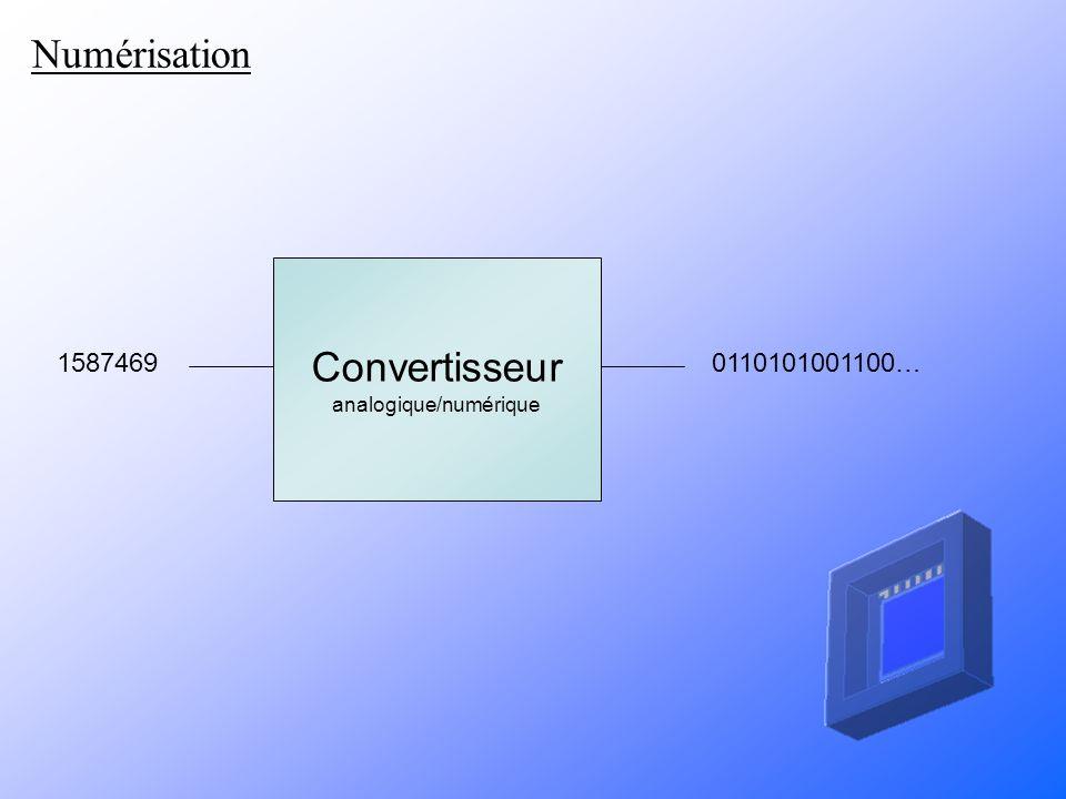 Fonctionnement Disposition des photosites dans le capteur CCD