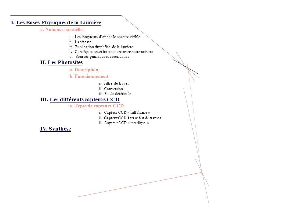 I.Les Bases Physiques de la Lumière a. Notions essentielles i.