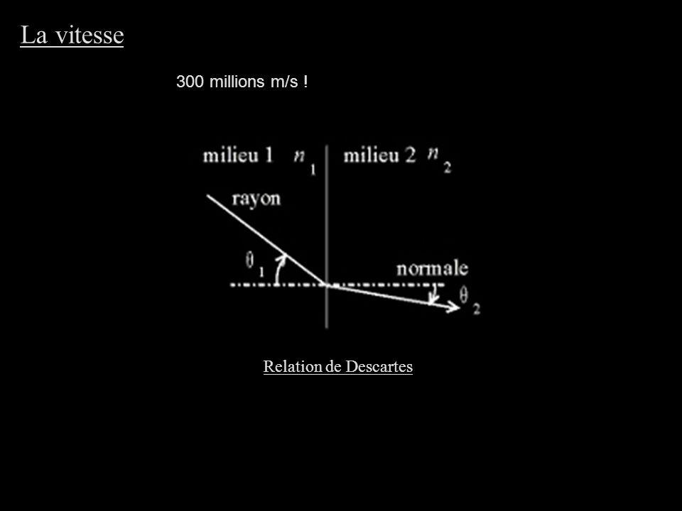 Les longueurs d'onde : le spectre visible Onde électromagnétique ondulatoire 400 nm800 nm Spectre visible