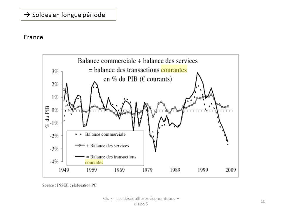  Soldes en longue période France Ch. 7 - Les déséquilibres économiques – diapo 5 10